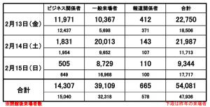 49th JAPAN GOLF FAIR 2015 来場者数