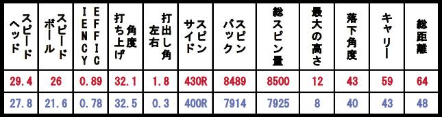 隠岐氏のショットデータ