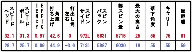 GEW片山三将のショットデータ